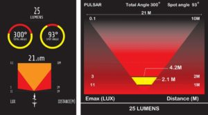 ŚWIATŁO POMOC. TYLNE PULSARpłytka COB(15 diod) 25 lumen, 5 trybów